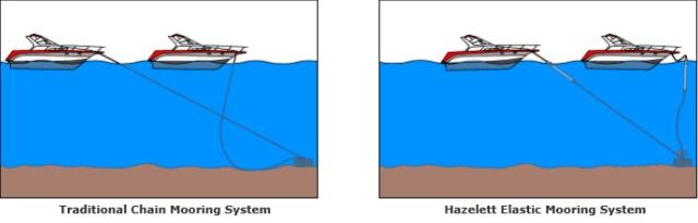 Hazelett Boat Mooring Systems Pioneer Mooring